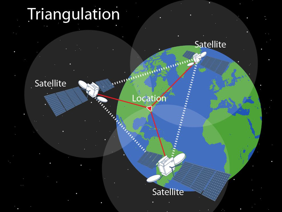GPS triangulation diagram