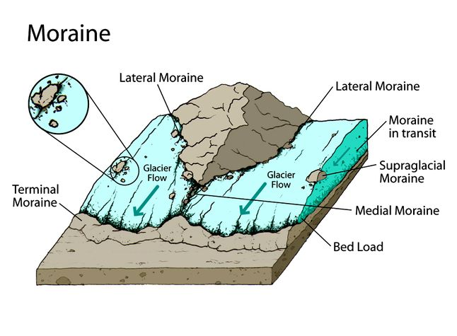 There Are Many Different Types Of Moraines That Form As A Glacier Carves Its Way Across Landscape Lateral Which On The Side