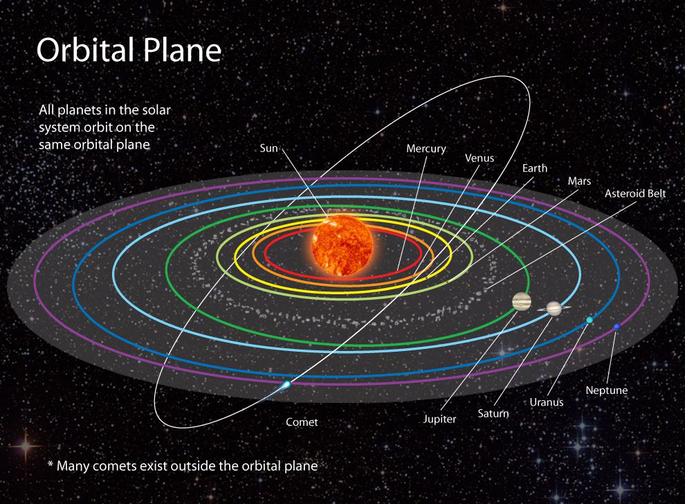 what causes the planets and moons in our solar system to orbit the sun - photo #2