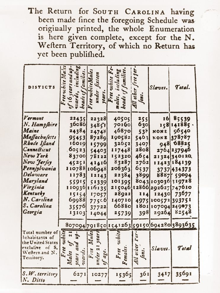 1790 Census National Geographic Society
