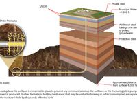 Illustration: Diagram of hydraulic fracturing.