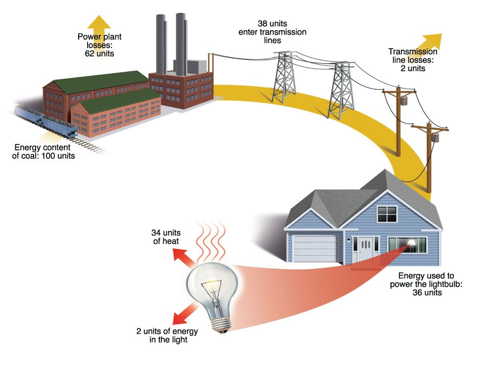 Electrical Energy from Source to Destination | National