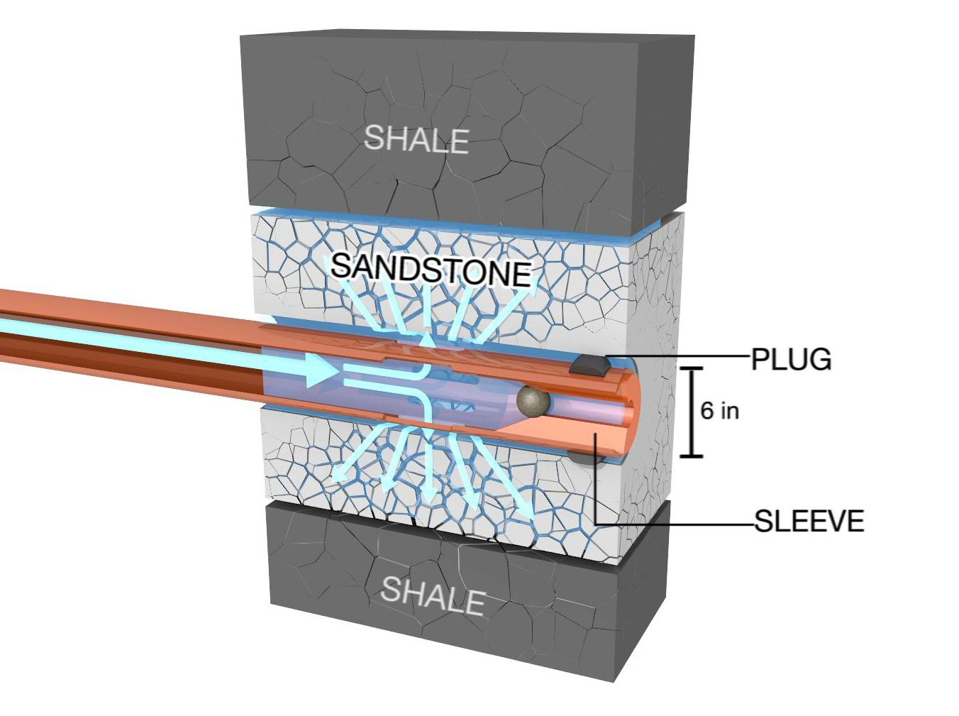 How Hydraulic Fracturing Works National Geographic Society