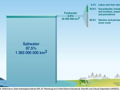 Total Water on Earth. Copyright 2008. United National Environment Programme.
