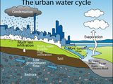 Using Groundwater Wisely