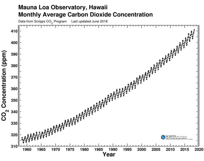 The Keeling Curve | National Geographic Society