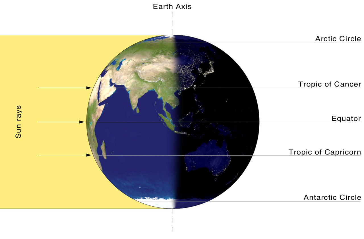 An equinox is an event in which a planet's subsolar point passes through its Equator. The equinoxes are the only time when both the Northern and Southern Hemisphere experience roughly equal amounts of daytime and nighttime.