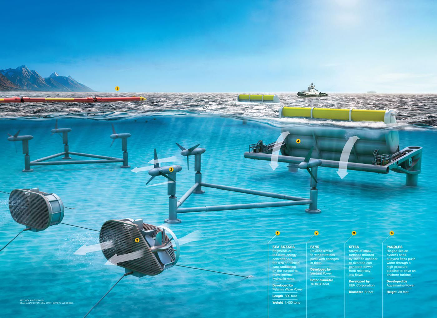 Tidal Energy National Geographic Society