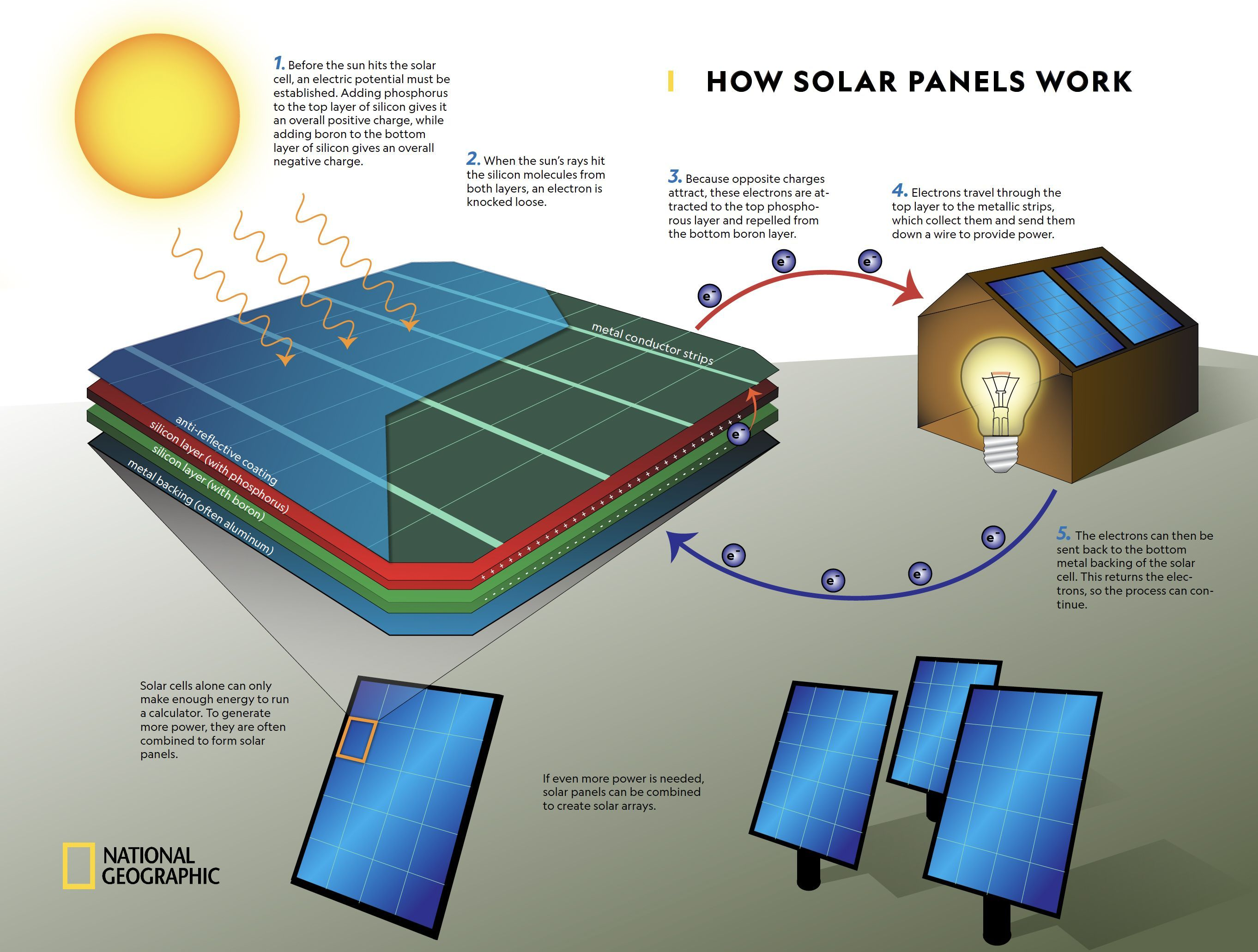 Solar Cells How Solar Panels Work National Geographic