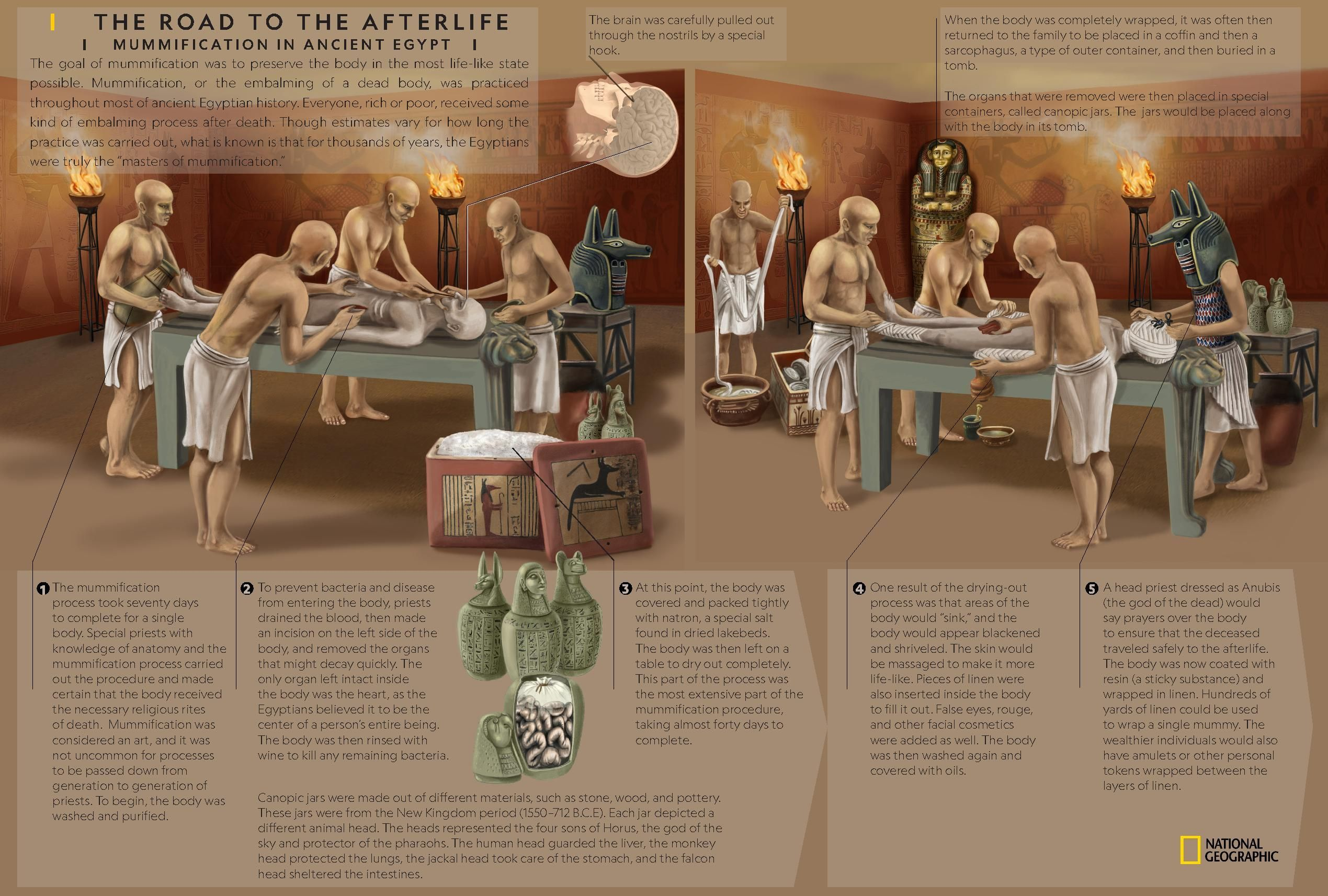egyptian mummification process