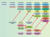 Development Climate Models.jpg