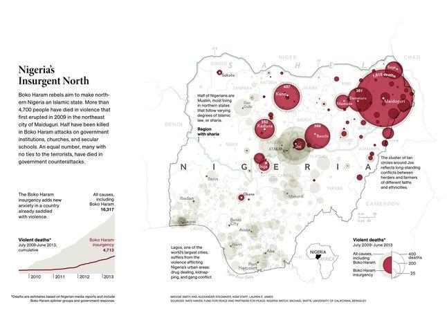 Conflict in Nigeria
